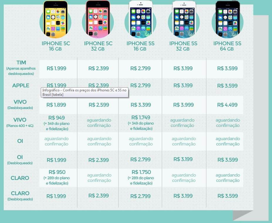 Tabela de preços dos novos iPhone 5C e 5S.