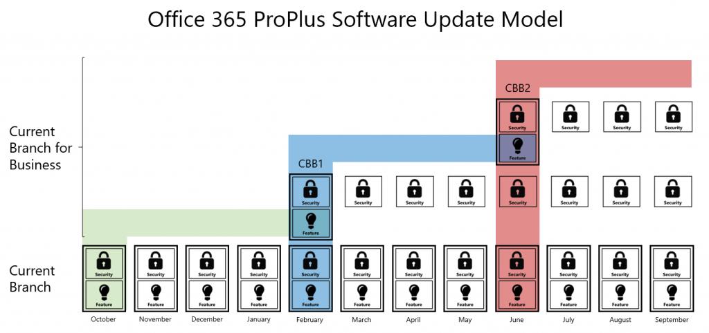 Current Branch (CB) e Current Branch for Business, modelos de atualização no Office 365 ProPlus.